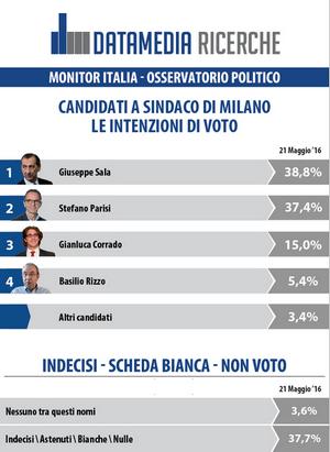 Datamedia Ricerche Sondaggio Comunali Milano_300