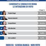 Datamedia Ricerche: Comunali Roma, Virginia Raggi la Candidata più votata