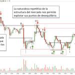 Gli Indicatori Tecnici nel Forex